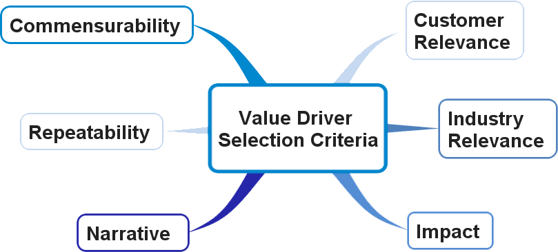 Value Driver Selection Criteria